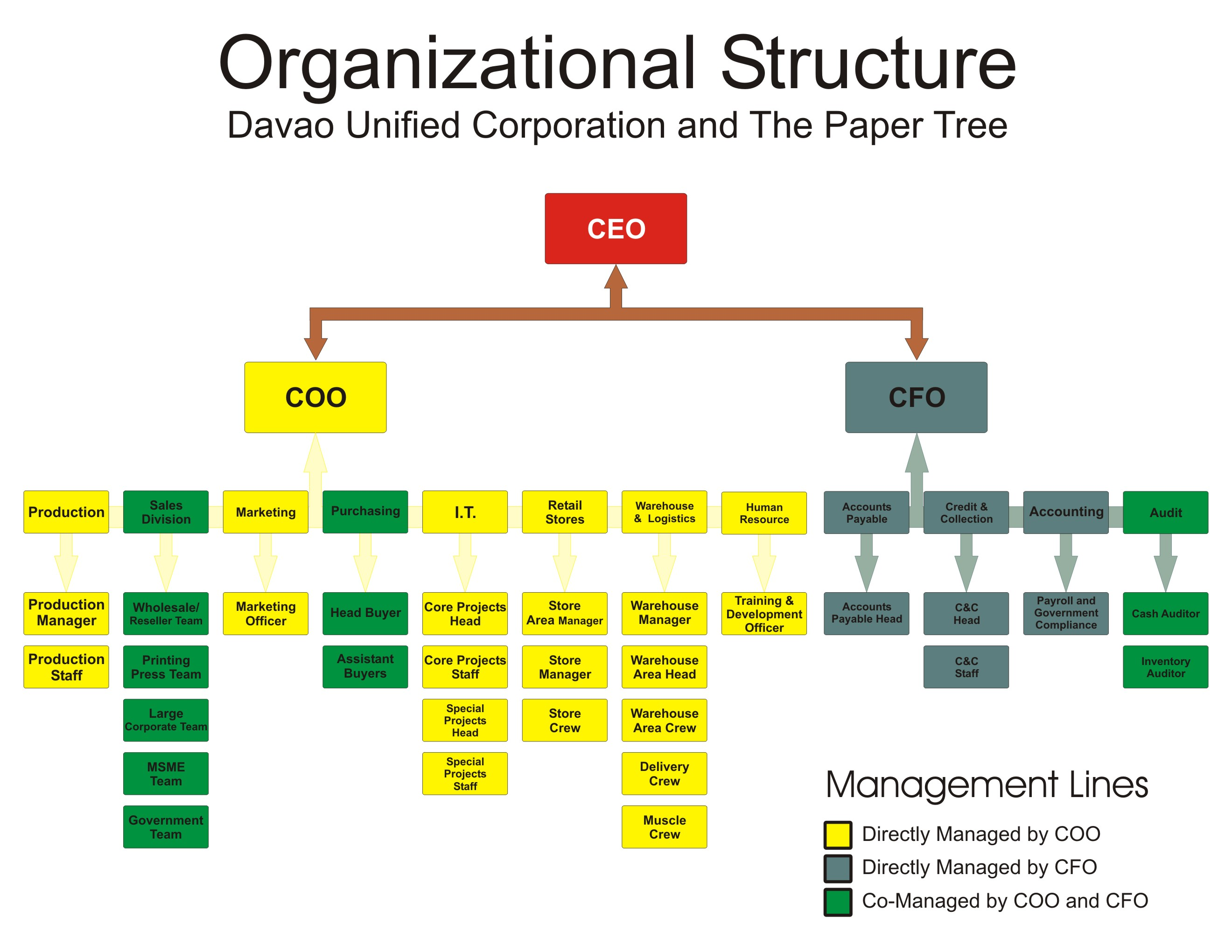 Describe the structure and lines of communication in an organisation 2 1