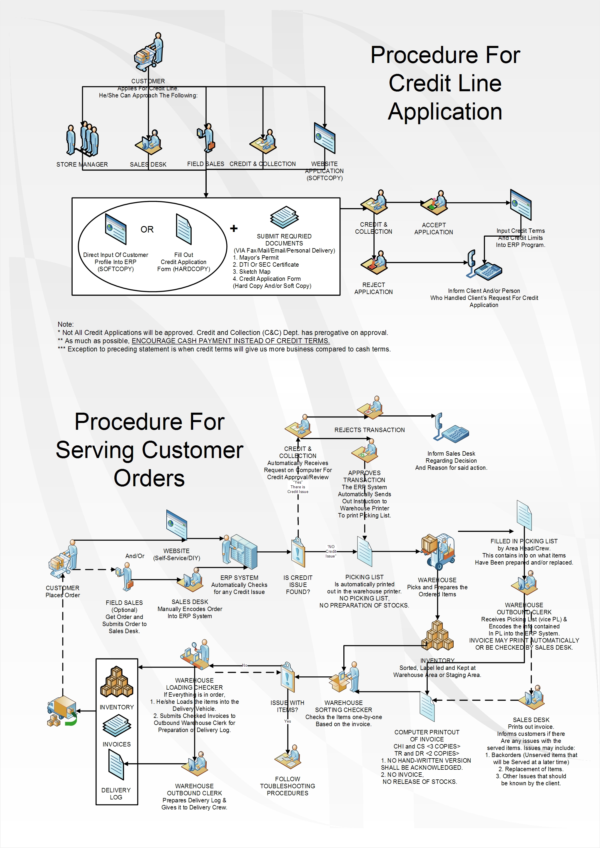 Revenue and collection cycle process flow chart thepapertreeacademy advertisements geenschuldenfo Image collections